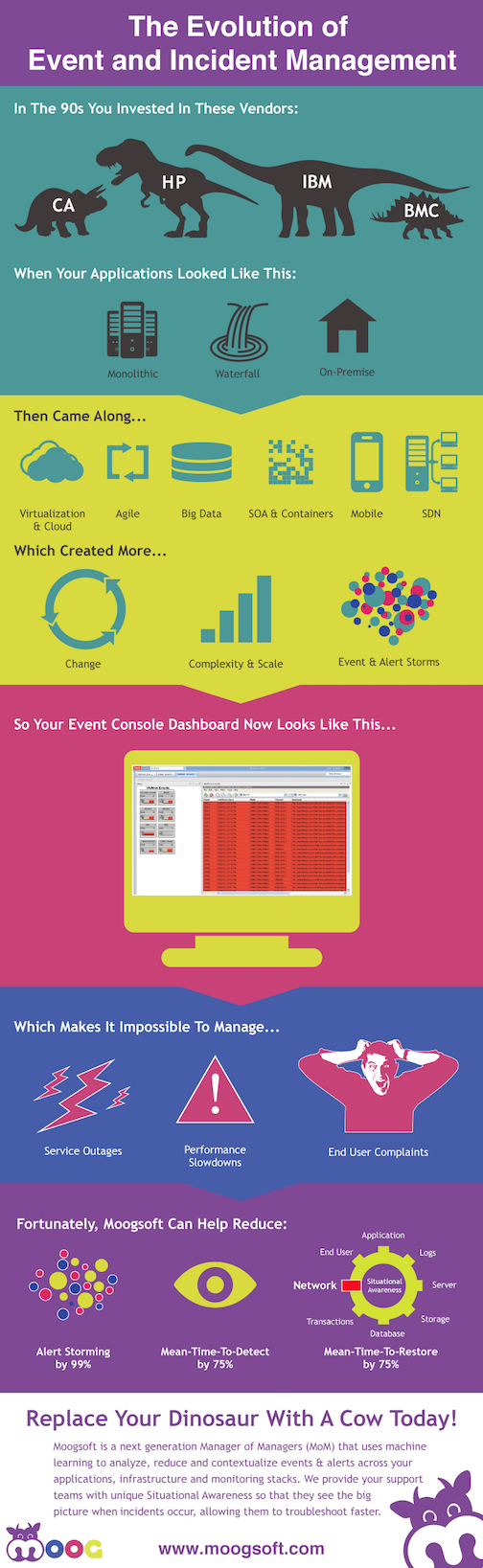The Evolution of Event Management